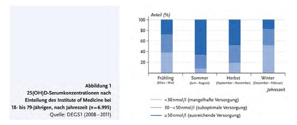 Schweizer Ärzte plädieren für eine Vitamin D-Prophylaxe