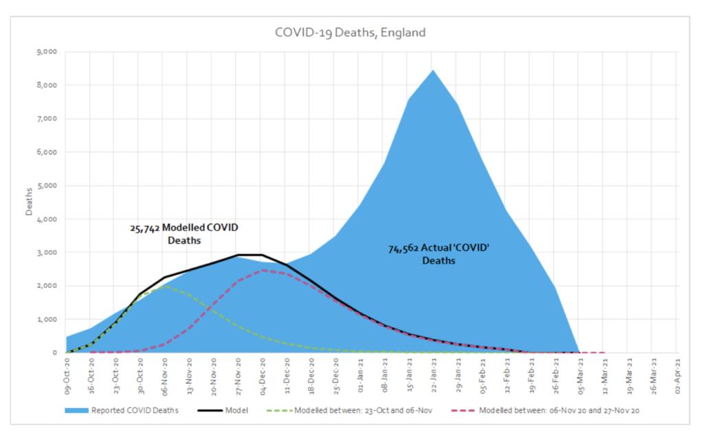 Todesfälle England