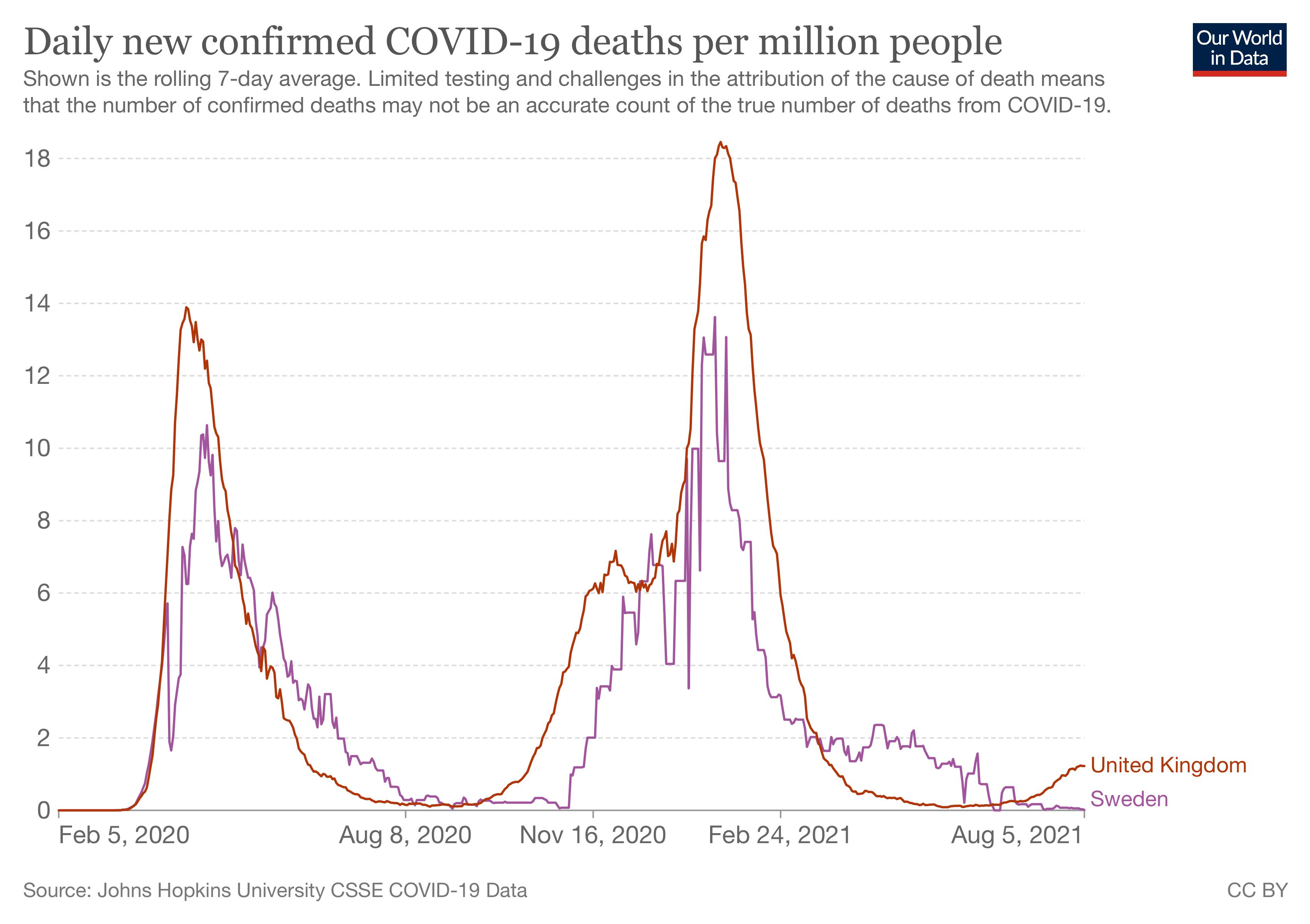Tägliche bestätigte COVID-19-Tote im Vereinigten Königreich und in Schweden
